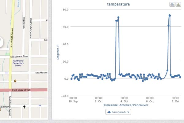 Temperature data logger wireless